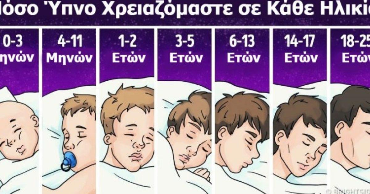 Το ινστιτούτο ύπνου ανακοίνωσε: Πόσο πρέπει να κοιμάστε καθημερινά, ανάλογα με την ηλικία μας
